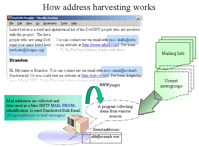 [Picture 1.  pic/address-harvest.png]